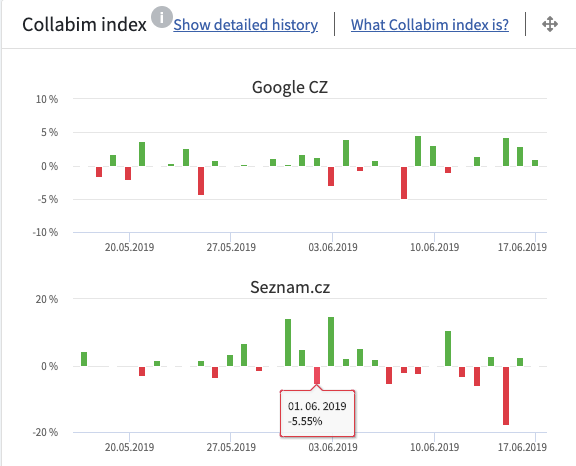 collabim_index